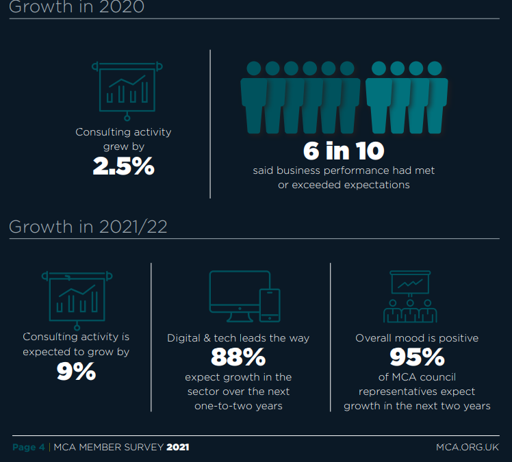 Digital Transformation- A Worthwhile Investment?